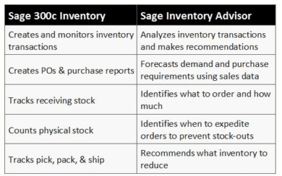 Sage 300c Adds Inventory Functionality